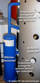 Wärmetauscher  (click to enlarge - anklicken zum Vergößern)